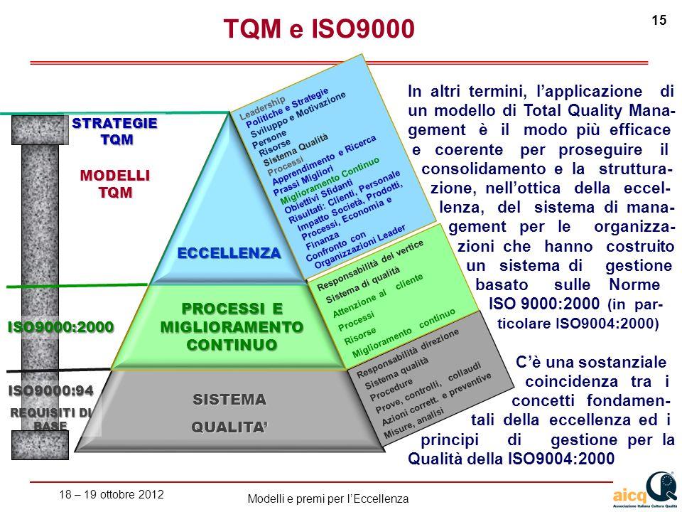 18 – 19 ottobre 2012 15 Modelli e premi per lEccellenza SISTEMA QUALITA Responsabilità direzione Sistema qualità Procedure Prove, controlli, collaudi Azioni corrett.