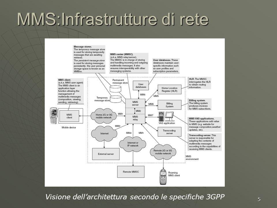 5 MMS:Infrastrutture di rete Visione dellarchitettura secondo le specifiche 3GPP