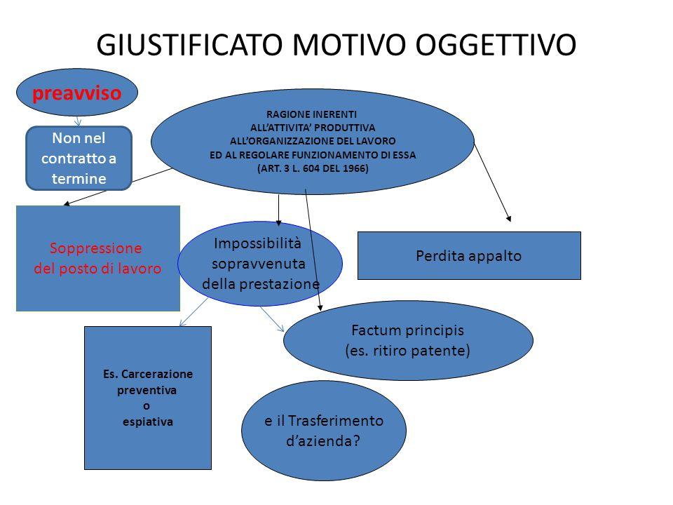 GIUSTIFICATO MOTIVO OGGETTIVO RAGIONE INERENTI ALLATTIVITA PRODUTTIVA ALLORGANIZZAZIONE DEL LAVORO ED AL REGOLARE FUNZIONAMENTO DI ESSA (ART. 3 L. 604