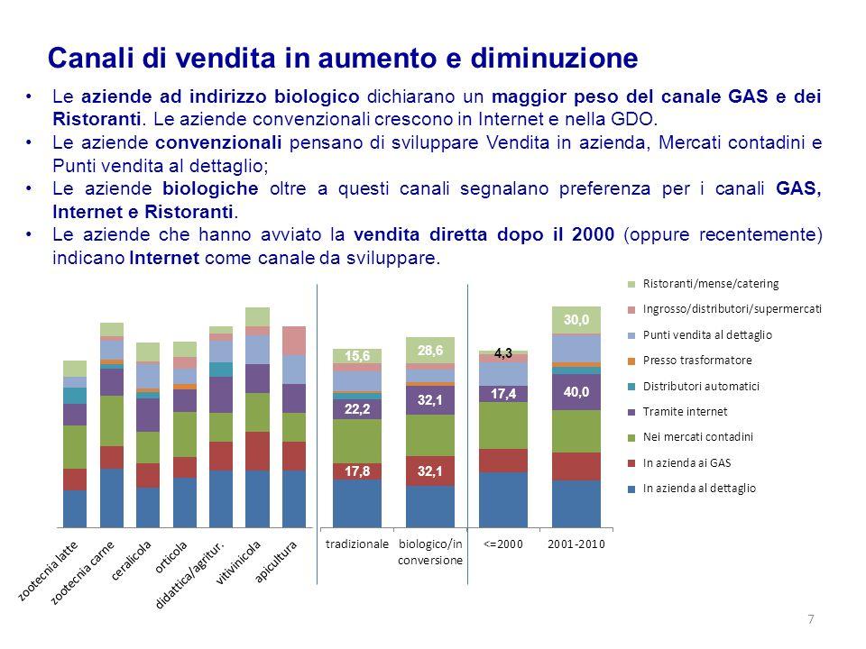 Investimenti effettuati 8 Aziende su 10 dichiarano di avere effettuato investimenti per la distribuzione; il 67% circa ha sostenuto costi commerciali e il 37% per la trasformazione dei prodotti.
