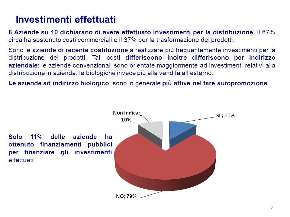 Investimenti effettuati 8 Aziende su 10 dichiarano di avere effettuato investimenti per la distribuzione; il 67% circa ha sostenuto costi commerciali