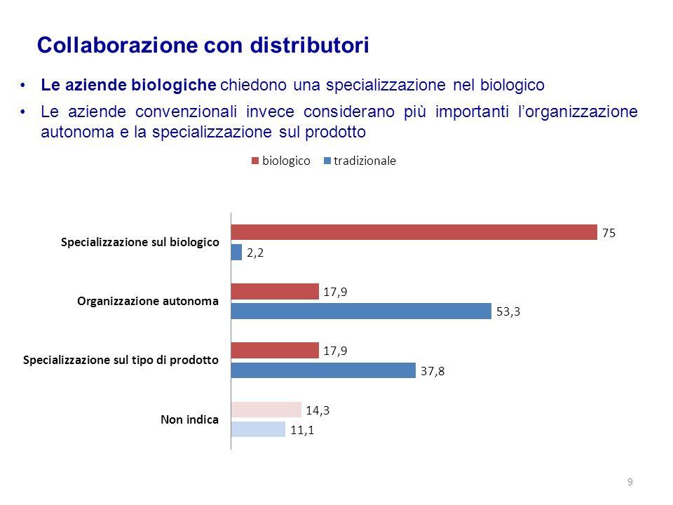 Collaborazione con distributori Le aziende biologiche chiedono una specializzazione nel biologico Le aziende convenzionali invece considerano più impo