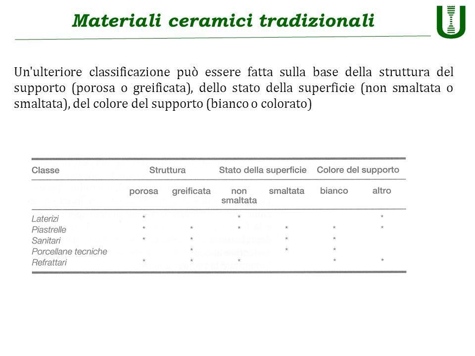 Materiali ceramici tradizionali Un'ulteriore classificazione può essere fatta sulla base della struttura del supporto (porosa o greificata), dello sta