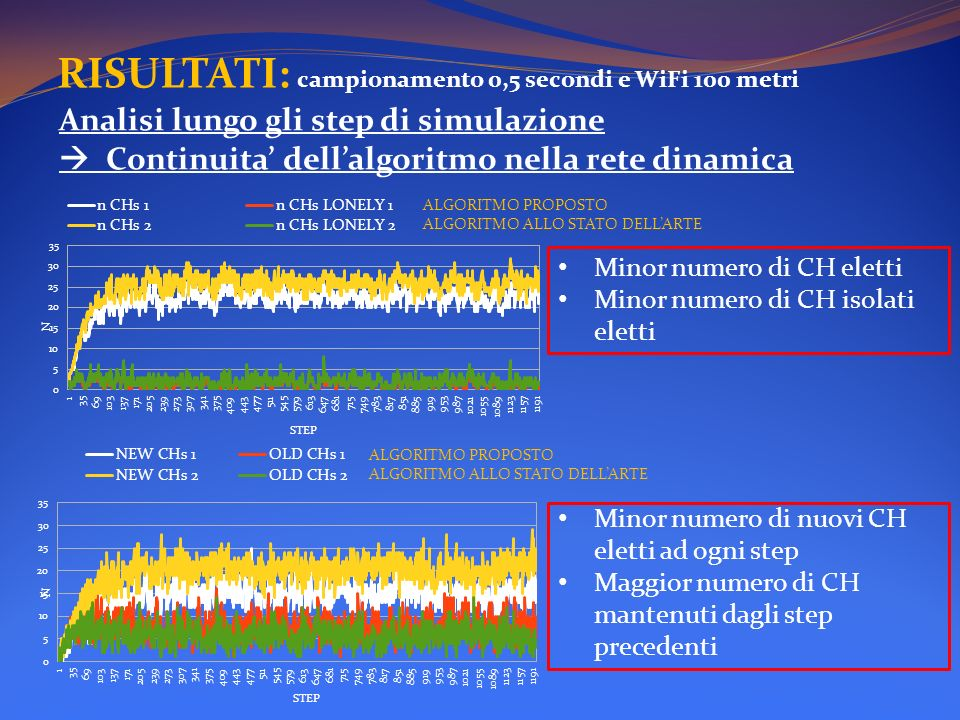 RISULTATI: campionamento 0,5 secondi e WiFi 100 metri Minor numero di CH eletti Minor numero di CH isolati eletti Analisi lungo gli step di simulazion