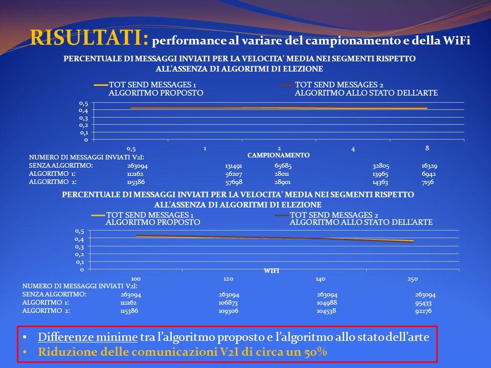 RISULTATI: performance al variare del campionamento e della WiFi Differenze minime tra lalgoritmo proposto e lalgoritmo allo stato dellarte Riduzione
