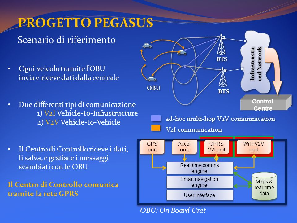 PROGETTO PEGASUS Scenario di riferimento Ogni veicolo tramite lOBU invia e riceve dati dalla centrale Due differenti tipi di comunicazione 1) V2I Vehi