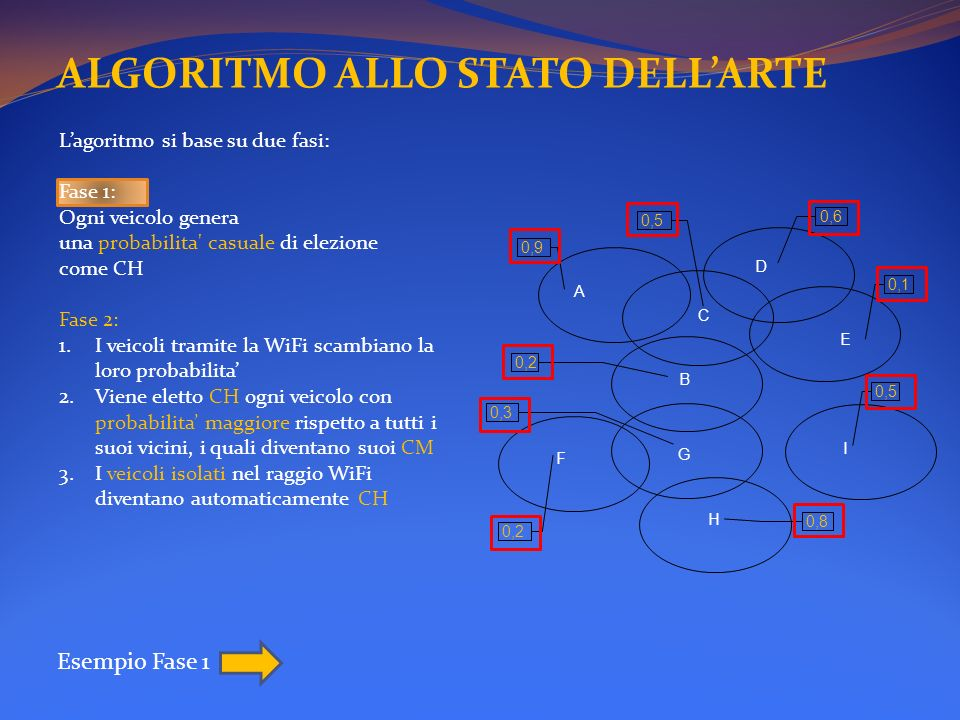 ALGORITMO ALLO STATO DELLARTE Esempio Fase 1 A B C D E F 0,9 0,6 0,5 0,1 0,2 G H 0,3 0,2 0,8 I 0,5 Lagoritmo si base su due fasi: Fase 1: Ogni veicolo