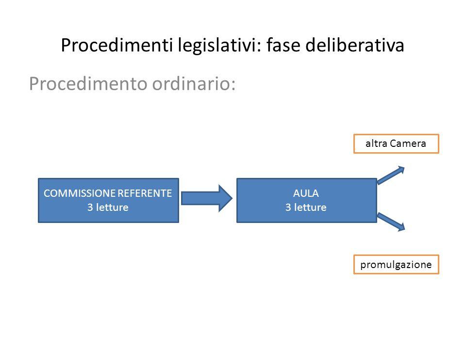 Procedimenti legislativi: fase deliberativa Procedimento ordinario: COMMISSIONE REFERENTE 3 letture AULA 3 letture altra Camera promulgazione