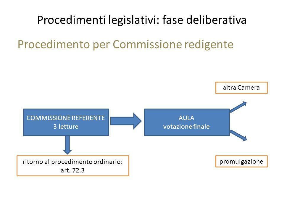 Procedimenti legislativi: fase deliberativa Procedimento per Commissione redigente COMMISSIONE REFERENTE 3 letture AULA votazione finale altra Camera