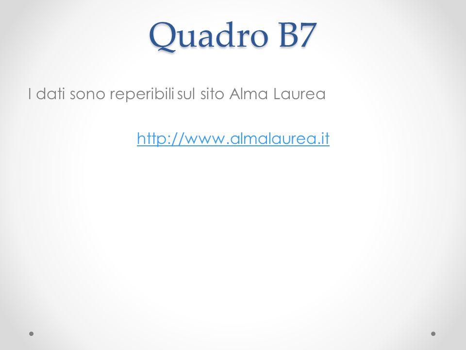 Quadro B7 I dati sono reperibili sul sito Alma Laurea http://www.almalaurea.it