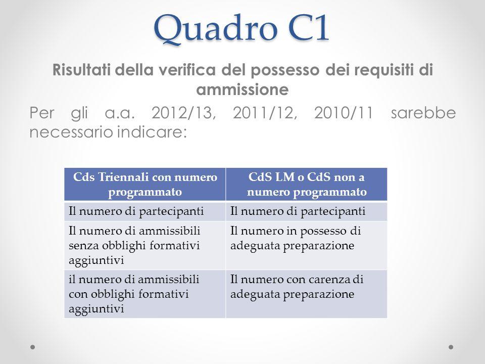 Quadro C1 Risultati della verifica del possesso dei requisiti di ammissione Per gli a.a.