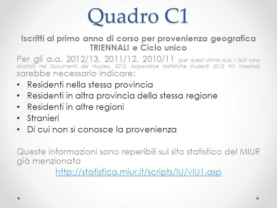 Quadro C1 Iscritti al primo anno di corso per provenienza geografica TRIENNALI e Ciclo unico Per gli a.a.