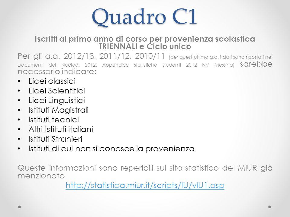 Quadro C1 Iscritti al primo anno di corso per provenienza scolastica TRIENNALI e Ciclo unico Per gli a.a.