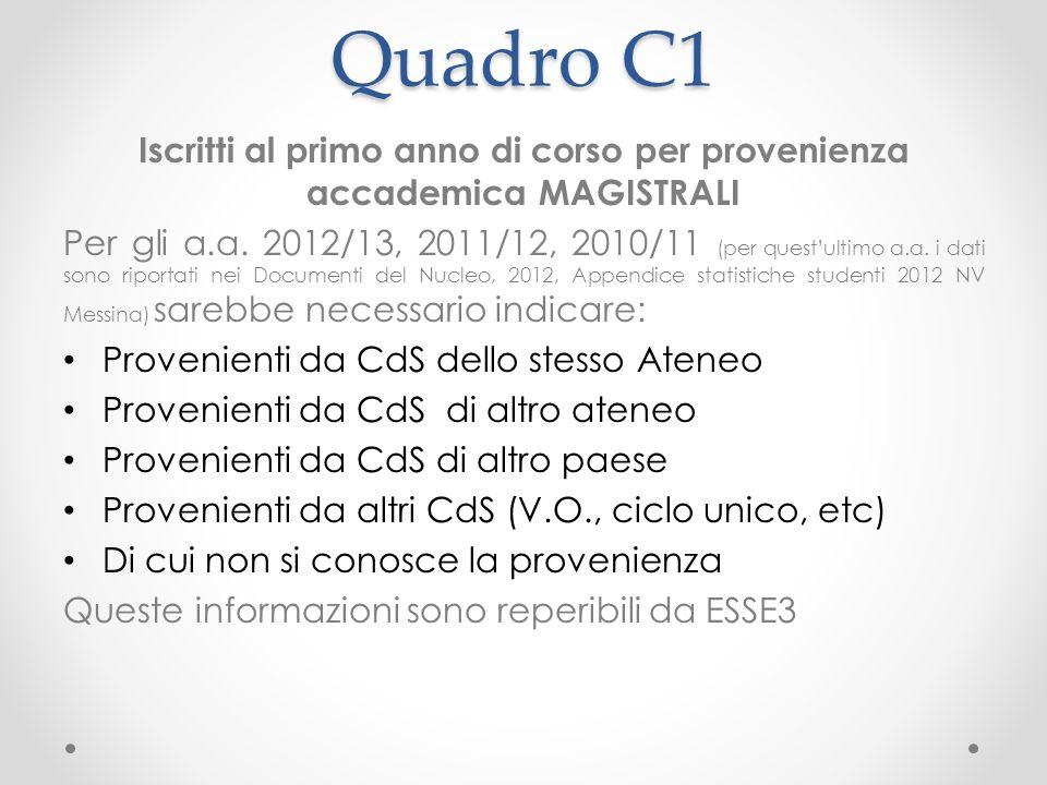 Quadro C1 Iscritti al primo anno di corso per provenienza accademica MAGISTRALI Per gli a.a.