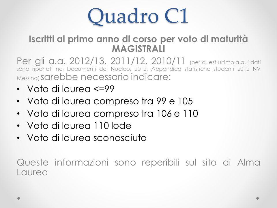 Quadro C1 Iscritti al primo anno di corso per voto di maturità MAGISTRALI Per gli a.a.