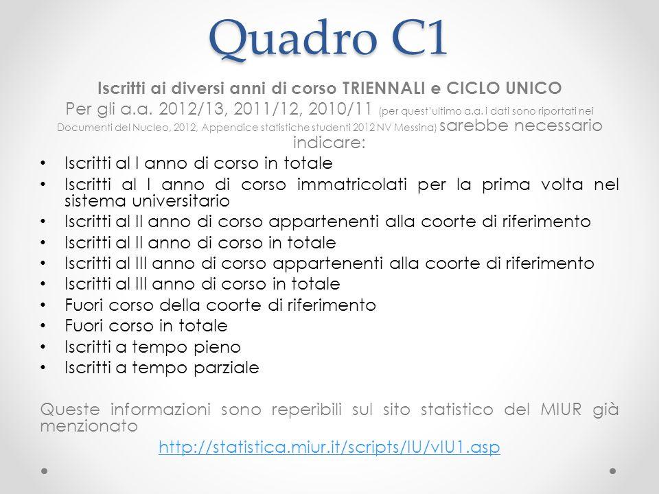Quadro C1 Iscritti ai diversi anni di corso TRIENNALI e CICLO UNICO Per gli a.a.