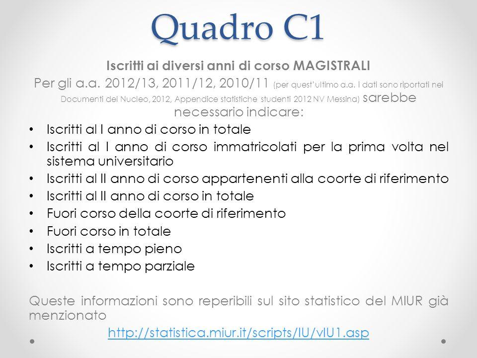 Quadro C1 Iscritti ai diversi anni di corso MAGISTRALI Per gli a.a.