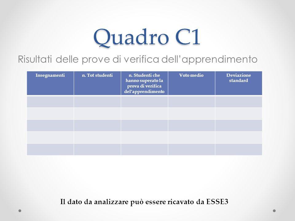 Quadro C1 Risultati delle prove di verifica dellapprendimento Insegnamentin.