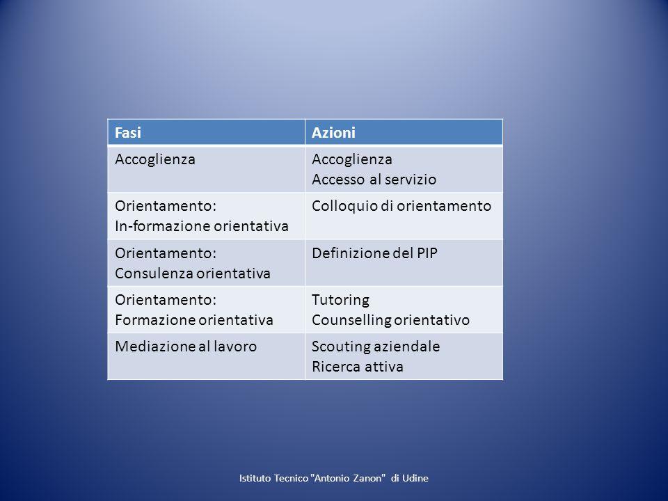 FasiAzioni Accoglienza Accesso al servizio Orientamento: In-formazione orientativa Colloquio di orientamento Orientamento: Consulenza orientativa Defi
