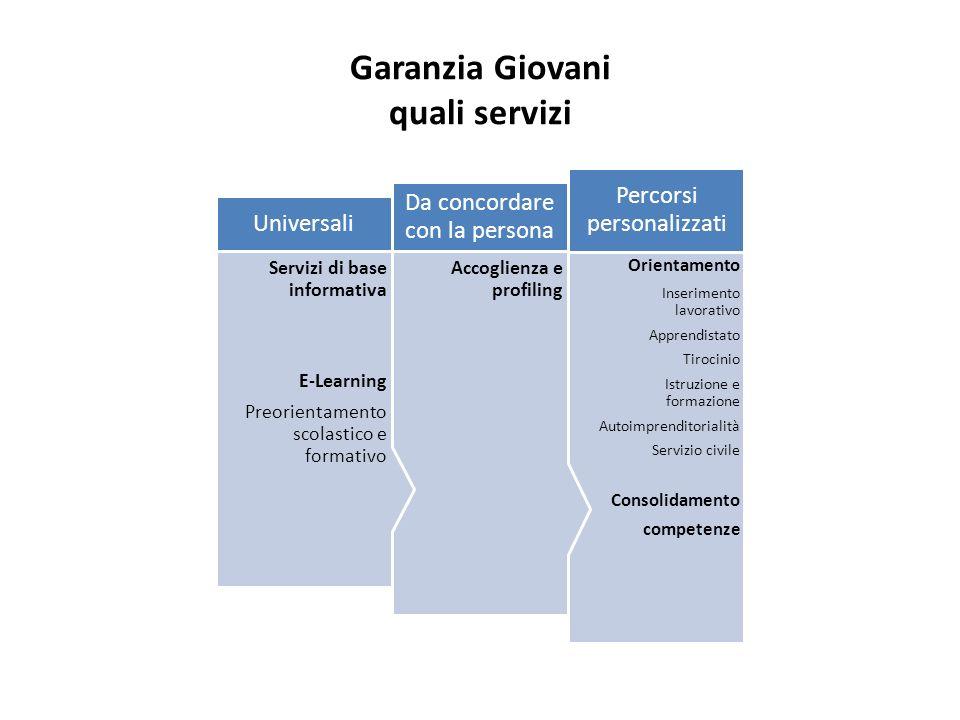 Garanzia Giovani quali servizi Orientamento Inserimento lavorativo Apprendistato Tirocinio Istruzione e formazione Autoimprenditorialità Servizio civi