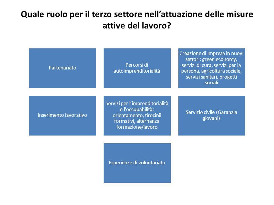 Quale ruolo per il terzo settore nellattuazione delle misure attive del lavoro? Partenariato Percorsi di autoimprenditorialità Creazione di impresa in
