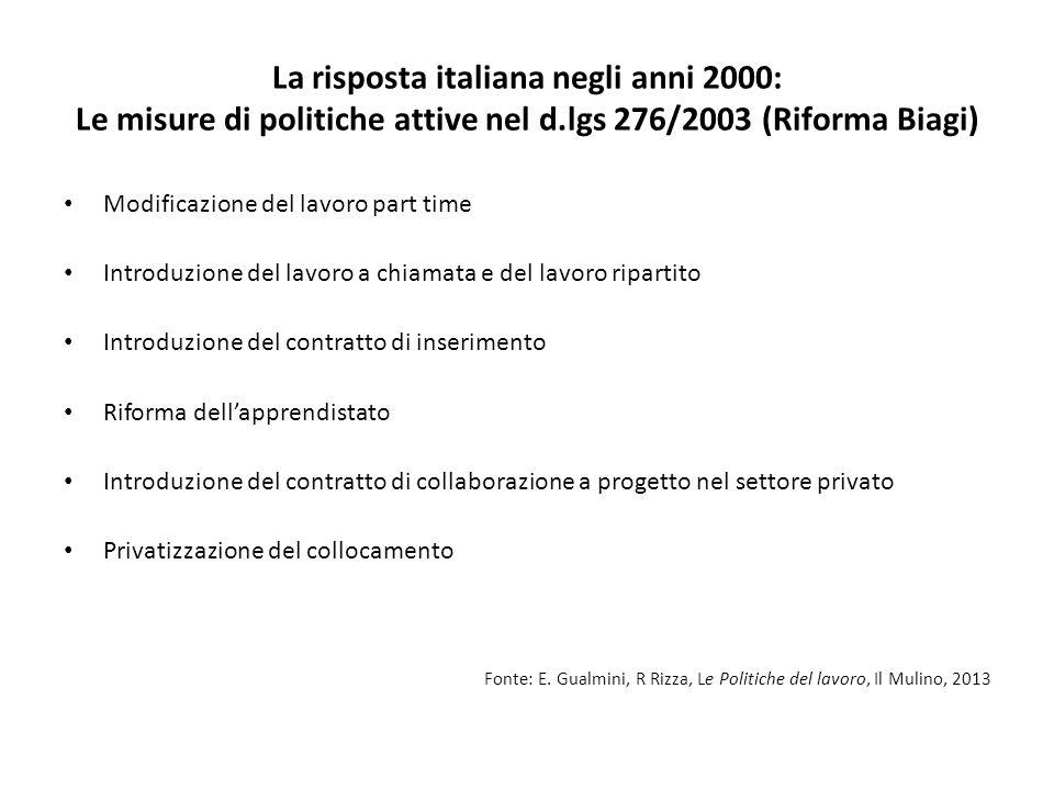 La risposta italiana negli anni 2000: Le misure di politiche attive nel d.lgs 276/2003 (Riforma Biagi) Modificazione del lavoro part time Introduzione