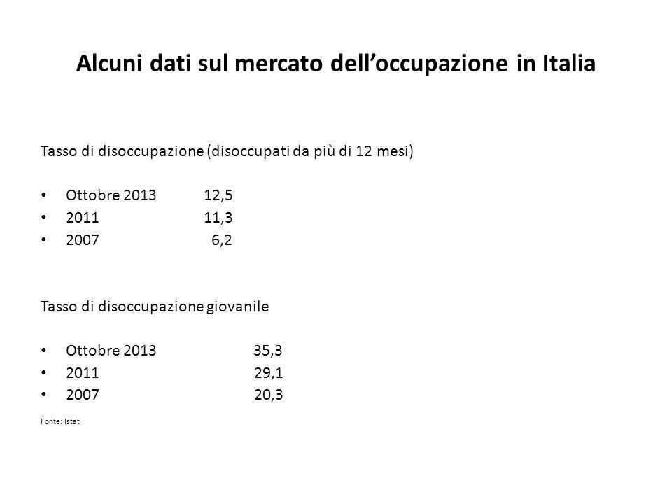 Alcuni dati sul mercato delloccupazione in Italia Tasso di disoccupazione (disoccupati da più di 12 mesi) Ottobre 2013 12,5 2011 11,3 2007 6,2 Tasso d
