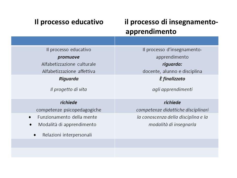 Il processo educativo il processo di insegnamento- apprendimento Inserire tabella Il processo educativo promuove Alfabetizzazione culturale Alfabetizz