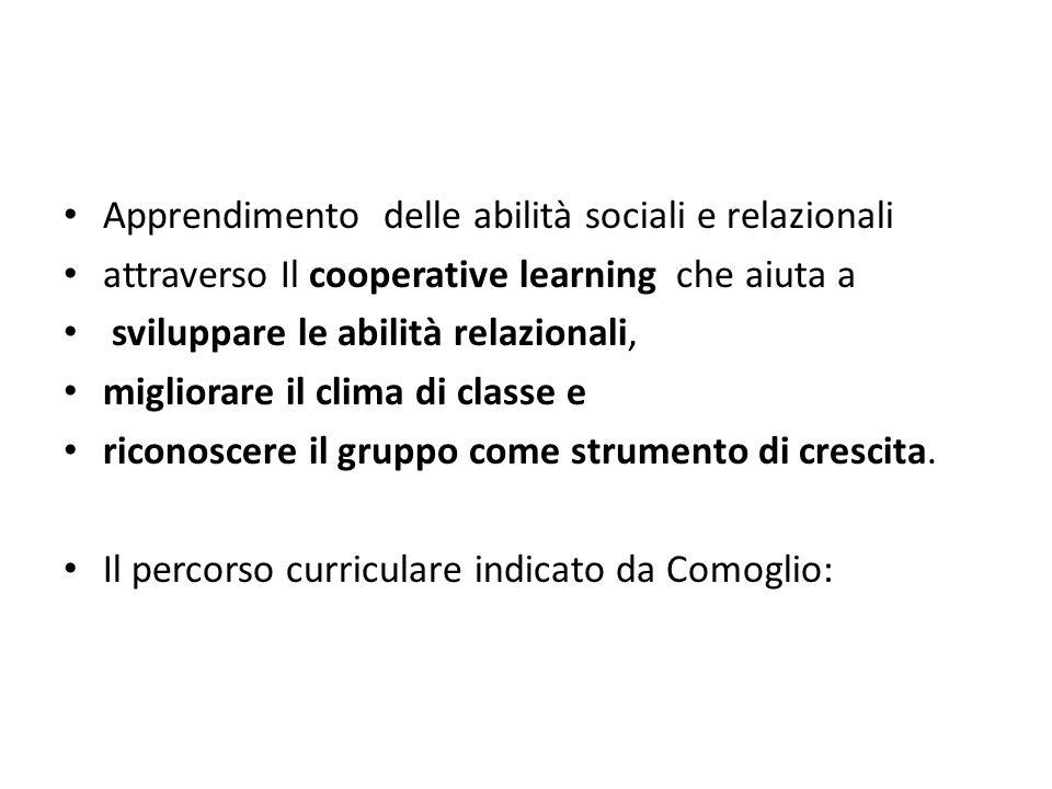 Apprendimento delle abilità sociali e relazionali attraverso Il cooperative learning che aiuta a sviluppare le abilità relazionali, migliorare il clim