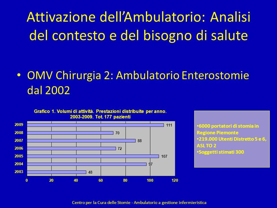 Attivazione dellAmbulatorio: Analisi del contesto e del bisogno di salute OMV Chirurgia 2: Ambulatorio Enterostomie dal 2002 Centro per la Cura delle