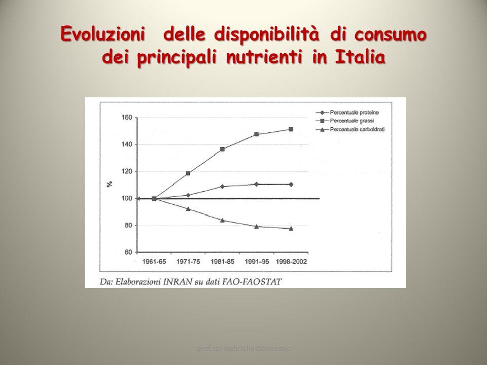 Evoluzioni delle disponibilità di consumo dei principali nutrienti in Italia prof.ssa Gabriella Delmastro