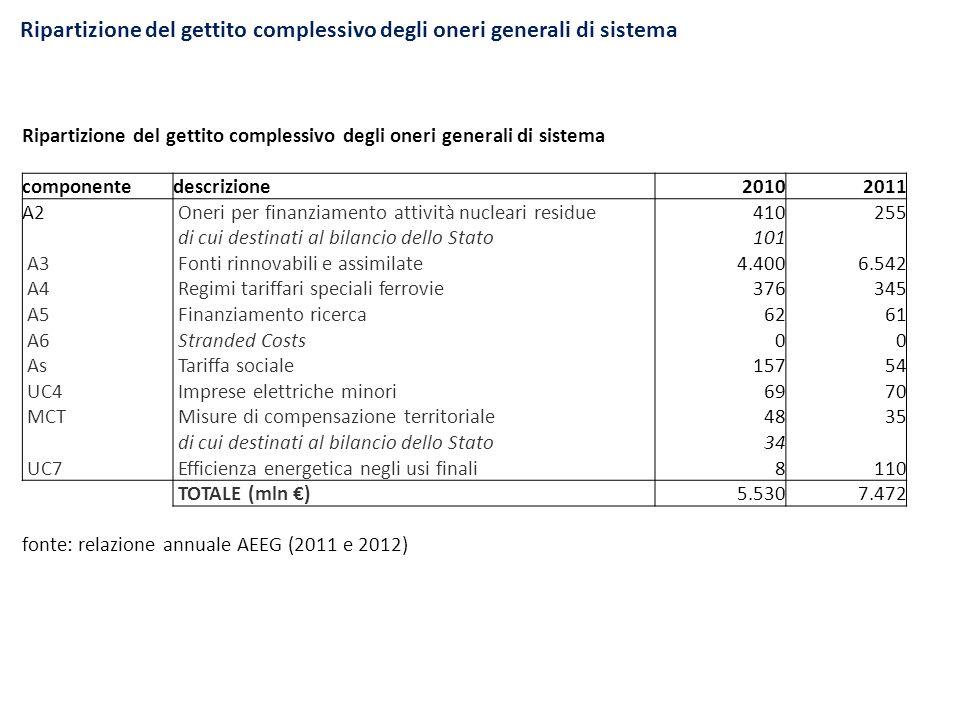 Ripartizione del gettito complessivo degli oneri generali di sistema componentedescrizione20102011 A2 Oneri per finanziamento attività nucleari residu