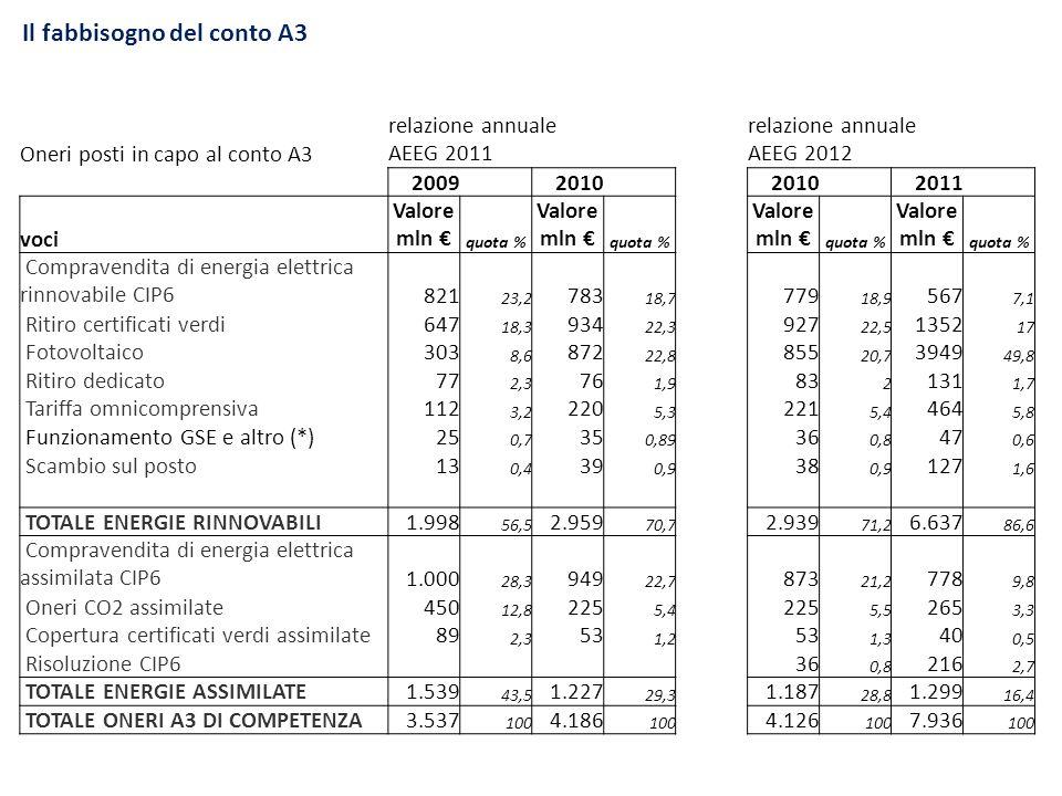 Il fabbisogno del conto A3 Oneri posti in capo al conto A3 relazione annuale AEEG 2011 relazione annuale AEEG 2012 2009 2010 2011 voci Valore mln quot