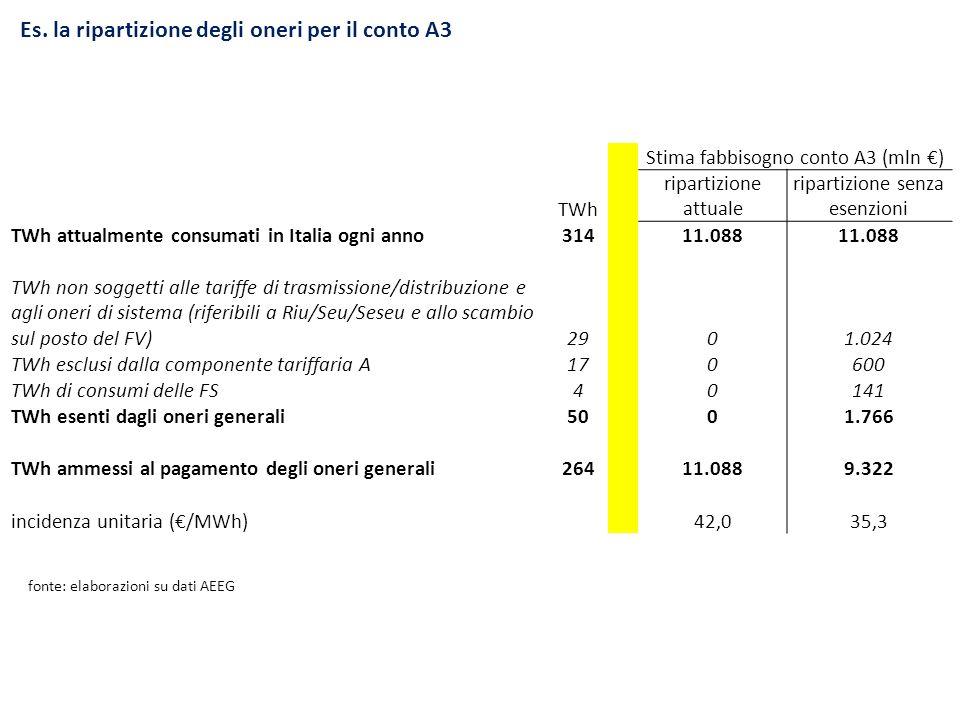 Es. la ripartizione degli oneri per il conto A3 Stima fabbisogno conto A3 (mln ) TWh ripartizione attuale ripartizione senza esenzioni TWh attualmente
