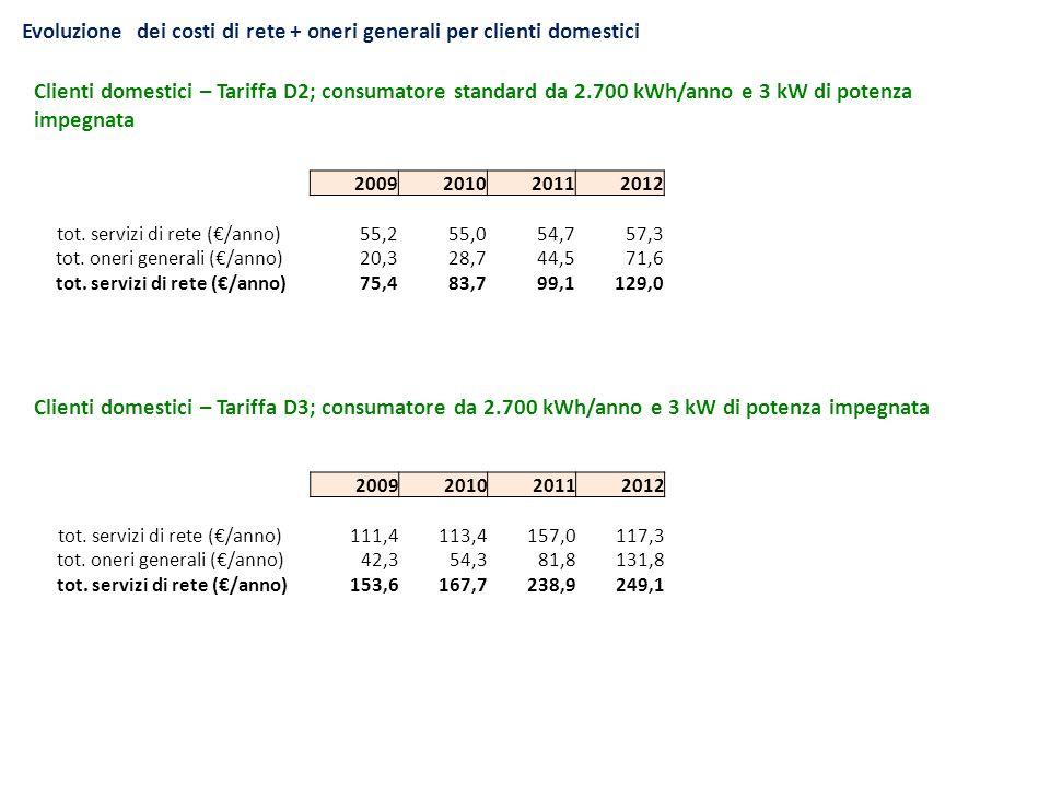 Evoluzione dei costi di rete + oneri generali per clienti domestici Clienti domestici – Tariffa D2; consumatore standard da 2.700 kWh/anno e 3 kW di p