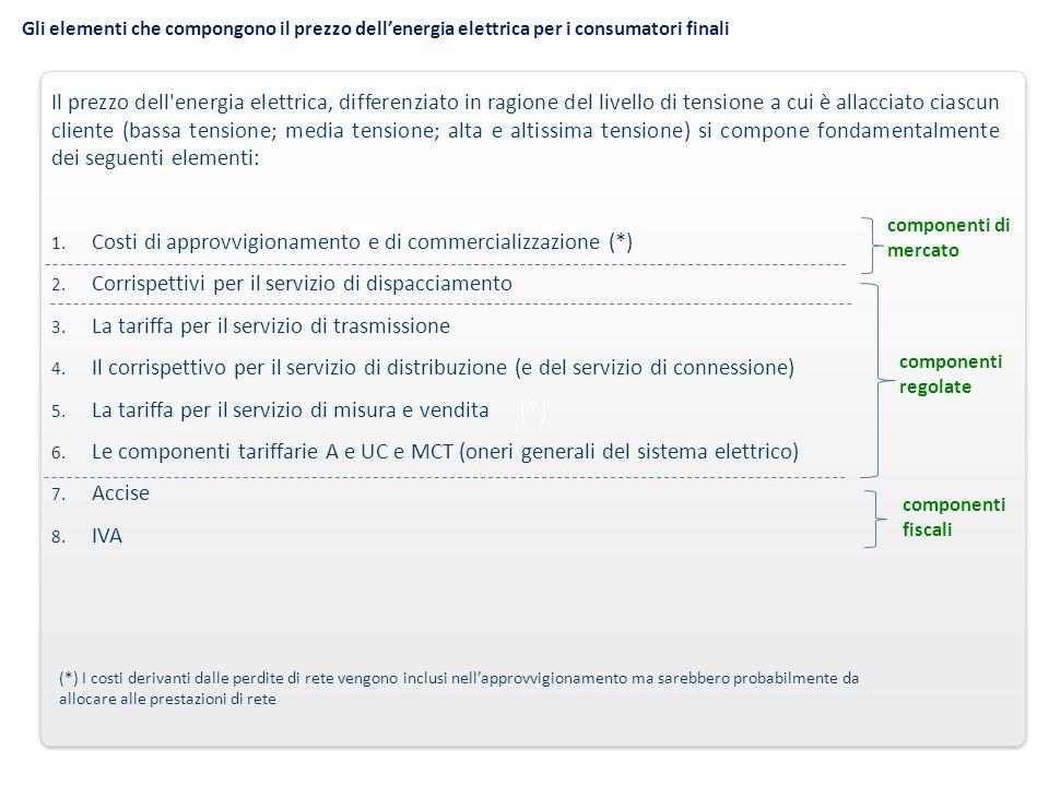 Gli elementi che compongono il prezzo dellenergia elettrica per i consumatori finali (*) Il prezzo dell'energia elettrica, differenziato in ragione de