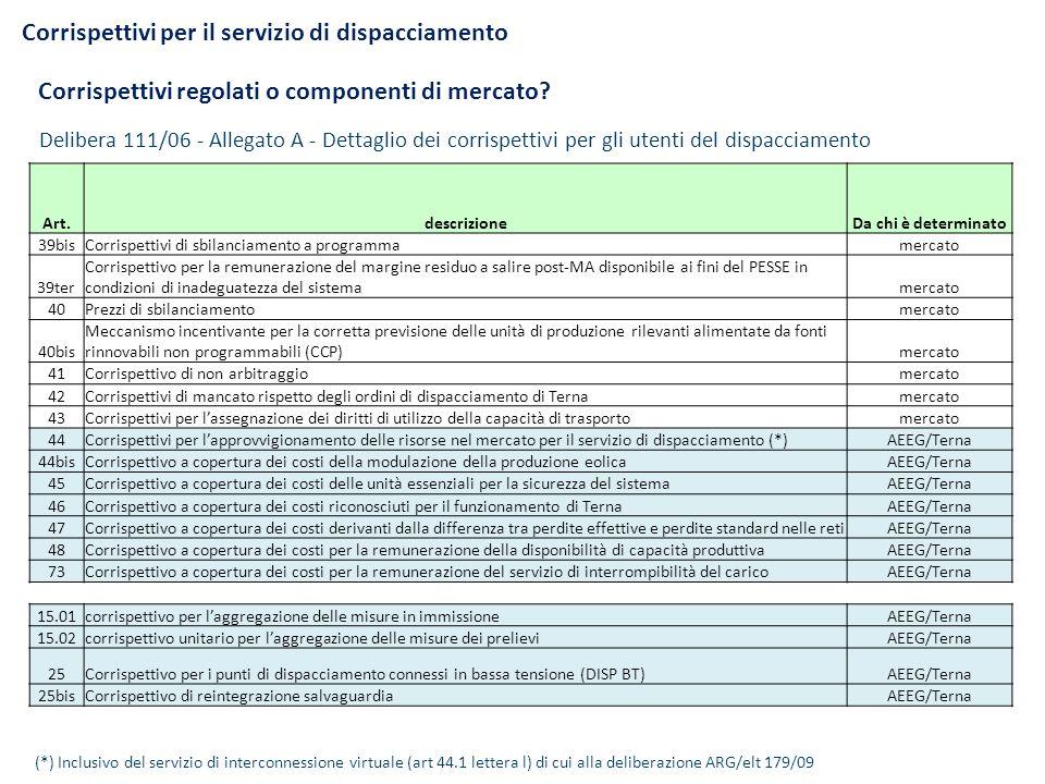 Evoluzione e ripartizione della componente A3 La principale componente, la A3, nel periodo 2009-2012 è più che triplicata Spesa annuale, in Euro, per clienti tipo: BT altri usi da 10 MWh/anno Domestico D2 da 2,7 MWh/anno