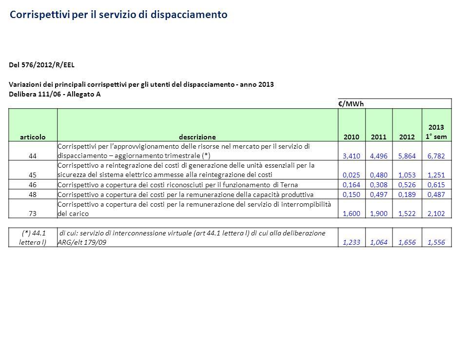 Corrispettivi per il servizio di dispacciamento Del 576/2012/R/EEL Variazioni dei principali corrispettivi per gli utenti del dispacciamento - anno 20