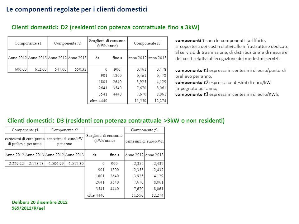 Le componenti regolate per i clienti domestici Delibera 20 dicembre 2012 565/2012/R/eel Clienti domestici: D2 (residenti con potenza contrattuale fino