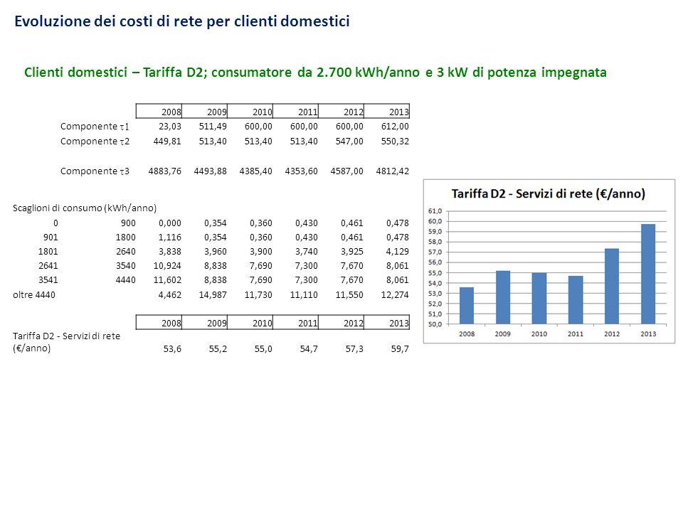 Evoluzione dei costi di rete per clienti domestici Clienti domestici – Tariffa D2; consumatore da 2.700 kWh/anno e 3 kW di potenza impegnata 200820092