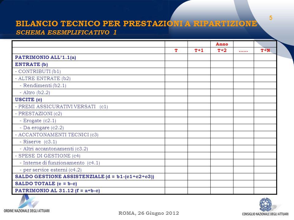 ROMA, 26 Giugno 2012 BILANCIO TECNICO PER PRESTAZIONI A RIPARTIZIONE SCHEMA ESEMPLIFICATIVO 1 5 Anno TT+1T+2……T+N PATRIMONIO ALL1.1(a) ENTRATE (b) - CONTRIBUTI (b1) - ALTRE ENTRATE (b2) - Rendimenti (b2.1) - Altro (b2.2) USCITE (c) - PREMI ASSICURATIVI VERSATI (c1) - PRESTAZIONI (c2) - Erogate (c2.1) - Da erogare (c2.2) - ACCANTONAMENTI TECNICI (c3) - Riserve (c3.1) - Altri accantonamenti (c3.2) - SPESE DI GESTIONE (c4) - Interne di funzionamento (c4.1) - per service esterni (c4.2) SALDO GESTIONE ASSISTENZIALE (d = b1-(c1+c2+c3)) SALDO TOTALE (e = b-c) PATRIMONIO AL 31.12 (f = a+b-c)