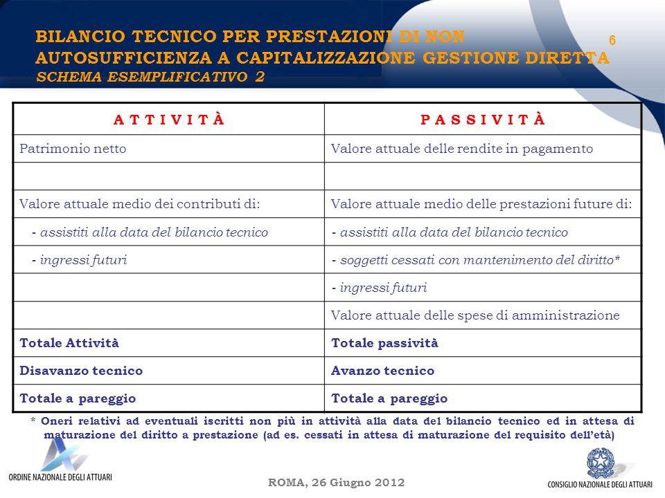 ROMA, 26 Giugno 2012 BILANCIO TECNICO PER PRESTAZIONI DI NON AUTOSUFFICIENZA A CAPITALIZZAZIONE GESTIONE DIRETTA SCHEMA ESEMPLIFICATIVO 2 6 A T T I V I T ÀP A S S I V I T À Patrimonio nettoValore attuale delle rendite in pagamento Valore attuale medio dei contributi di:Valore attuale medio delle prestazioni future di: - assistiti alla data del bilancio tecnico - ingressi futuri- soggetti cessati con mantenimento del diritto* - ingressi futuri Valore attuale delle spese di amministrazione Totale AttivitàTotale passività Disavanzo tecnicoAvanzo tecnico Totale a pareggio * Oneri relativi ad eventuali iscritti non più in attività alla data del bilancio tecnico ed in attesa di maturazione del diritto a prestazione (ad es.
