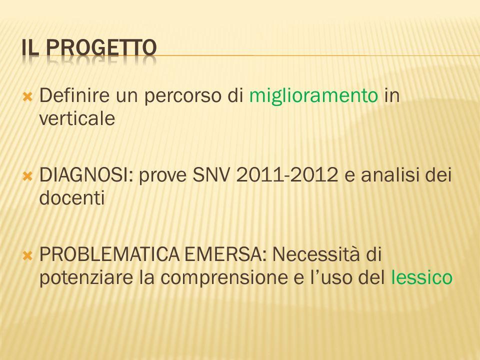 Definire un percorso di miglioramento in verticale DIAGNOSI: prove SNV 2011-2012 e analisi dei docenti PROBLEMATICA EMERSA: Necessità di potenziare la comprensione e luso del lessico
