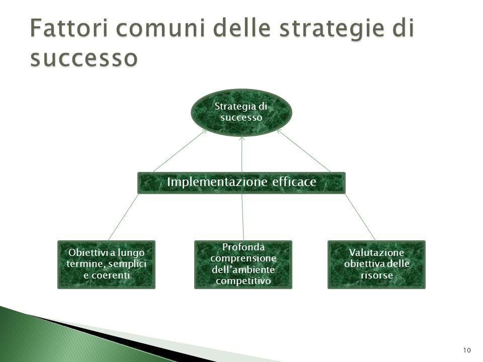 Obiettivi a lungo termine, semplici e coerenti Profonda comprensione dellambiente competitivo Valutazione obiettiva delle risorse Implementazione effi