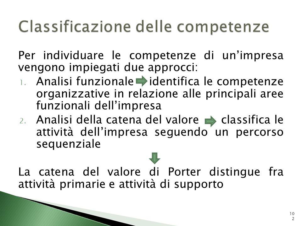 Per individuare le competenze di unimpresa vengono impiegati due approcci: 1. Analisi funzionale identifica le competenze organizzative in relazione a