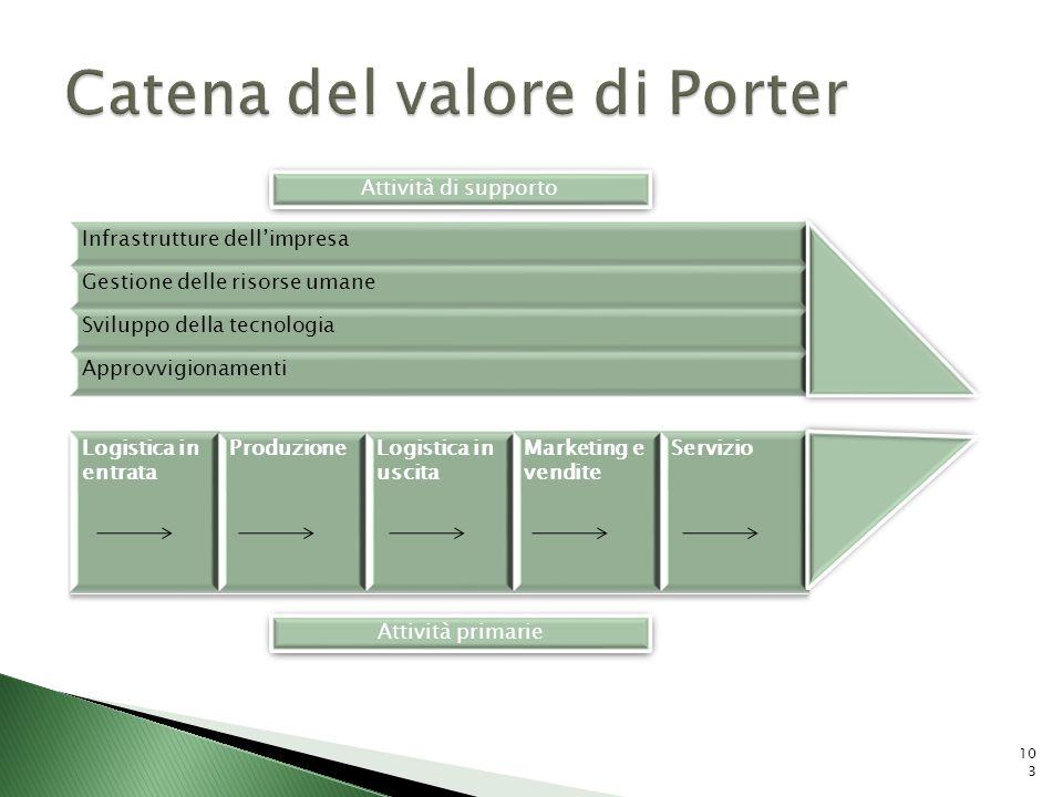 Infrastrutture dellimpresa Gestione delle risorse umane Sviluppo della tecnologia Approvvigionamenti Attività primarie Attività di supporto 103