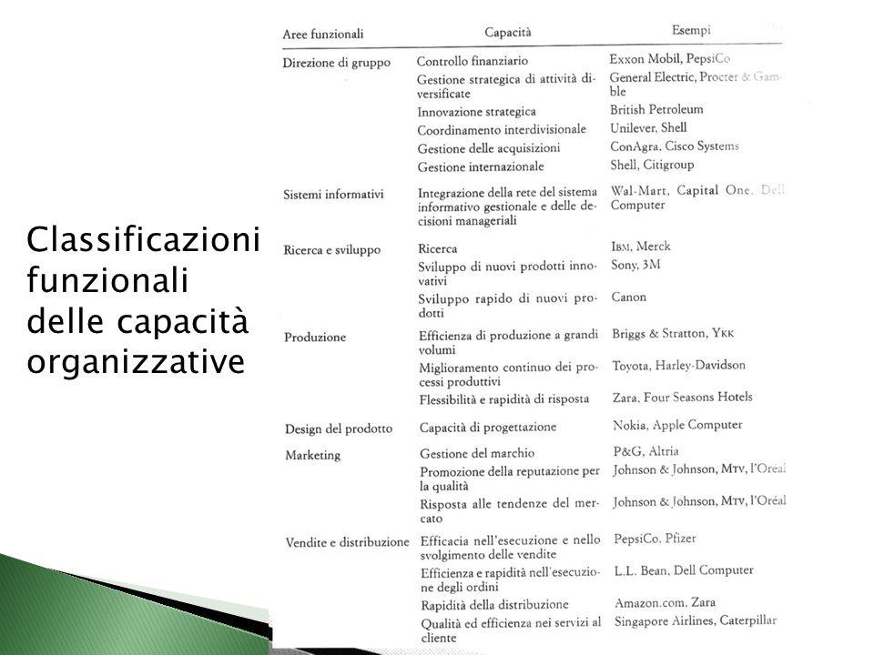 104 Classificazioni funzionali delle capacità organizzative