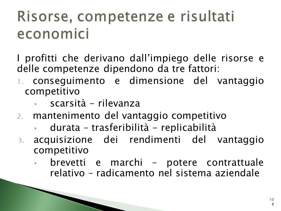 I profitti che derivano dallimpiego delle risorse e delle competenze dipendono da tre fattori: 1. conseguimento e dimensione del vantaggio competitivo