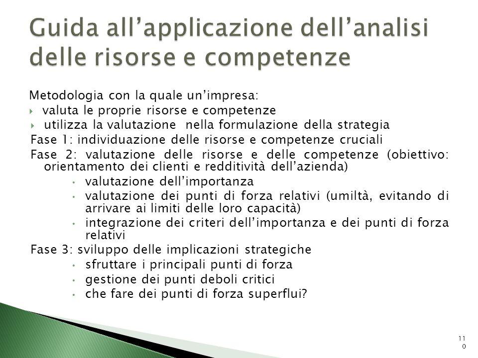 Metodologia con la quale unimpresa: valuta le proprie risorse e competenze utilizza la valutazione nella formulazione della strategia Fase 1: individu