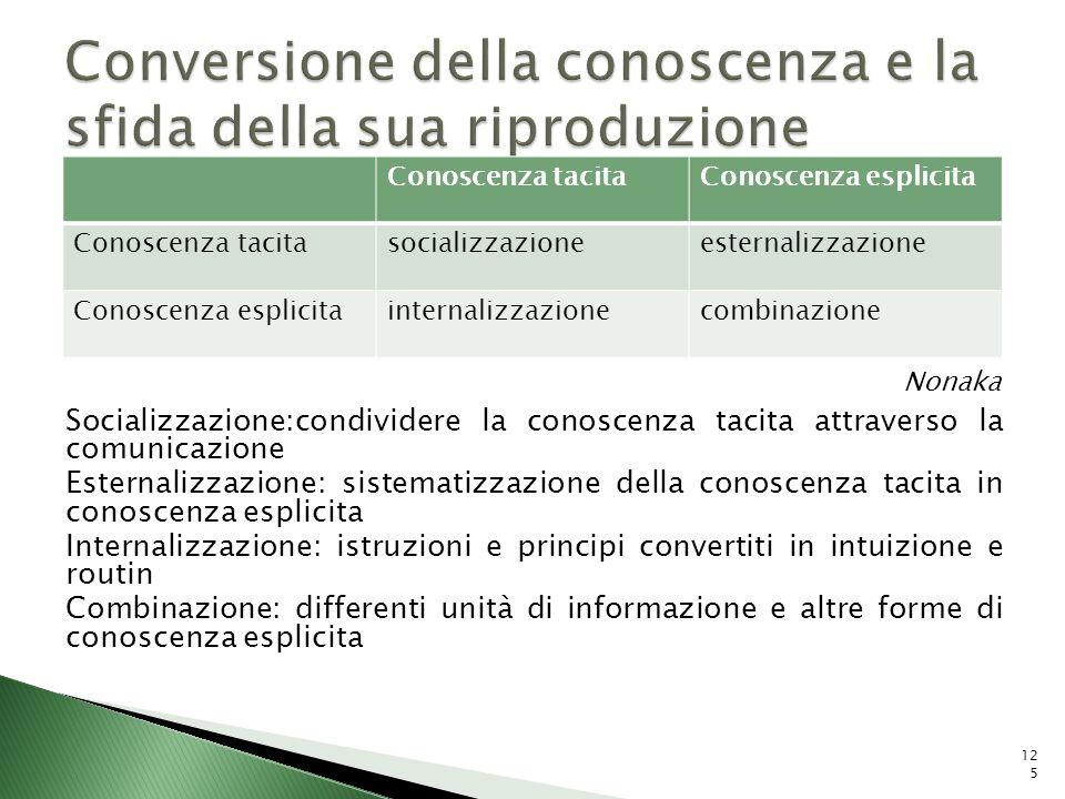 Socializzazione:condividere la conoscenza tacita attraverso la comunicazione Esternalizzazione: sistematizzazione della conoscenza tacita in conoscenz
